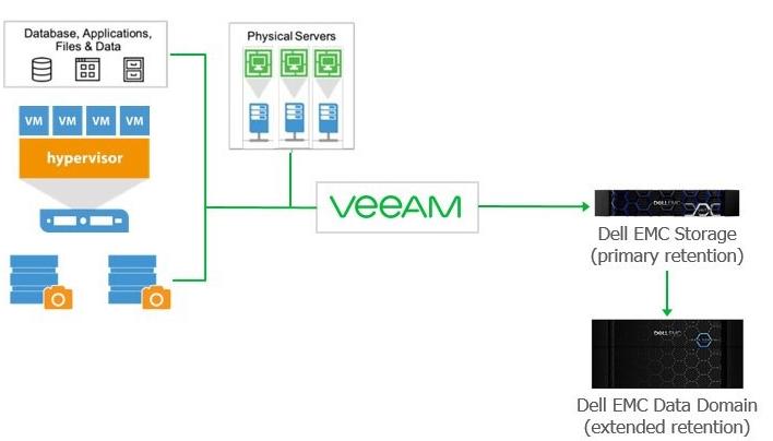 Data Domain - Veeam:推荐架构 - 概述