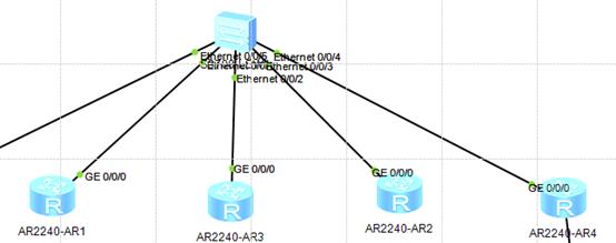 OSPF收敛性的实验