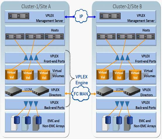 EMC VPLEX 双活数据中心存储方案