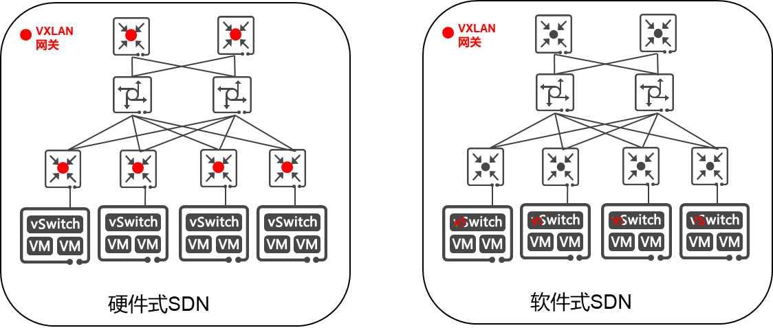 数据中心网络部署,软硬SDN如何选择