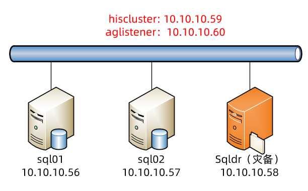 SQL Server 2014 AlwaysOn 搭建之:PowerShell脚本